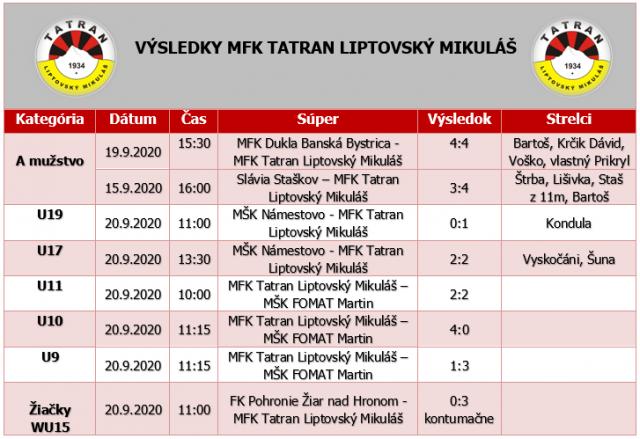 Výsledky zápasov MFK Tatran Liptovský Mikuláš